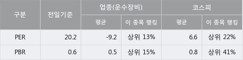 '영화금속' 5% 이상 상승, 주가 반등 시도, 단기·중기 이평선 역배열