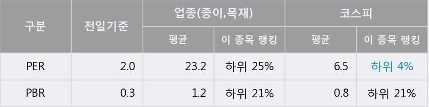 '신대양제지' 5% 이상 상승, 전일 종가 기준 PER 2.0배, PBR 0.3배, 저PER