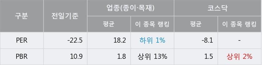 '국일제지' 10% 이상 상승, 주가 5일 이평선 상회, 단기·중기 이평선 역배열