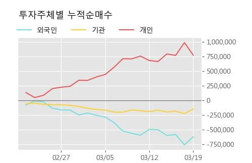 '한국항공우주' 5% 이상 상승, 주가 반등 시도, 단기·중기 이평선 역배열