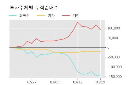 '신성델타테크' 10% 이상 상승, 주가 반등 시도, 단기·중기 이평선 역배열