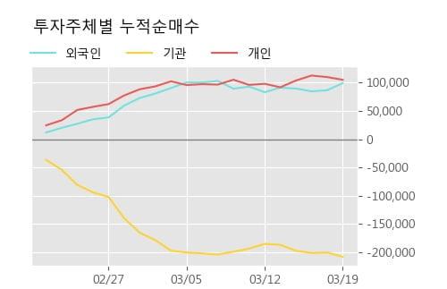 'KCC' 5% 이상 상승, 주가 반등 시도, 단기·중기 이평선 역배열