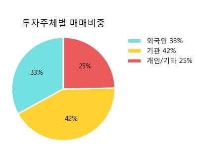 '영원무역' 5% 이상 상승, 주가 반등 시도, 단기·중기 이평선 역배열