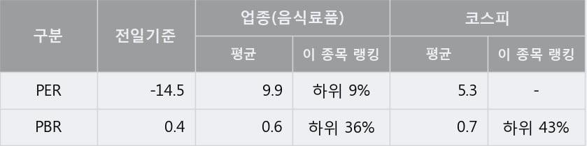 '해태제과식품' 5% 이상 상승, 주가 반등 시도, 단기·중기 이평선 역배열