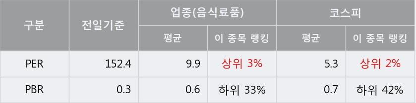 '사조오양' 5% 이상 상승, 주가 반등 시도, 단기 이평선 역배열 구간