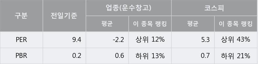 'KCTC' 5% 이상 상승, 주가 반등 시도, 단기·중기 이평선 역배열
