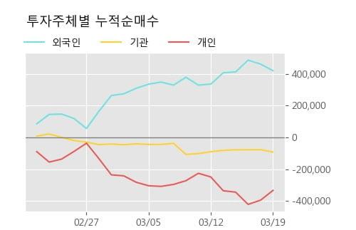 '코스모신소재' 10% 이상 상승, 주가 반등 시도, 단기·중기 이평선 역배열
