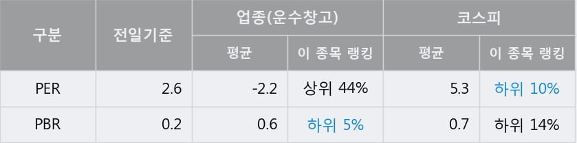 '세방' 5% 이상 상승, 전일 종가 기준 PER 2.6배, PBR 0.2배, 저PER