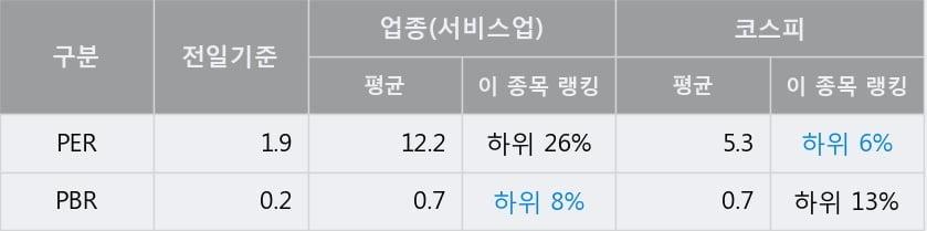 '다우기술' 5% 이상 상승, 전일 종가 기준 PER 1.9배, PBR 0.2배, 저PER