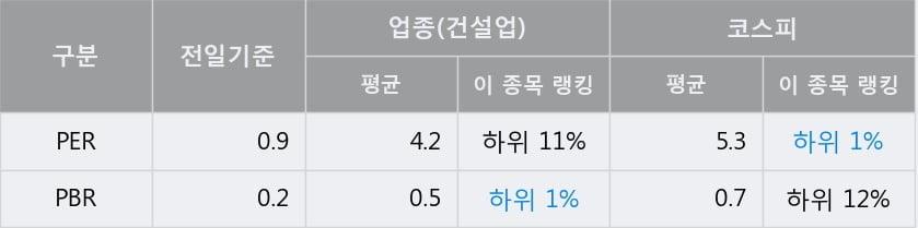 '계룡건설' 10% 이상 상승, 전일 종가 기준 PER 0.9배, PBR 0.2배, 업종대비 저PER