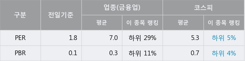 '영원무역홀딩스' 5% 이상 상승, 전일 종가 기준 PER 1.8배, PBR 0.1배, 저PER, 저PBR