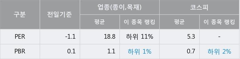 '한국제지' 5% 이상 상승, 주가 반등 시도, 단기·중기 이평선 역배열