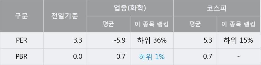 '한화' 5% 이상 상승, 주가 반등 시도, 단기·중기 이평선 역배열