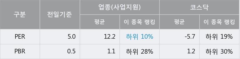 '레드캡투어' 10% 이상 상승, 주가 5일 이평선 상회, 단기·중기 이평선 역배열
