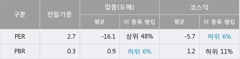 '리드코프' 10% 이상 상승, 주가 5일 이평선 상회, 단기·중기 이평선 역배열
