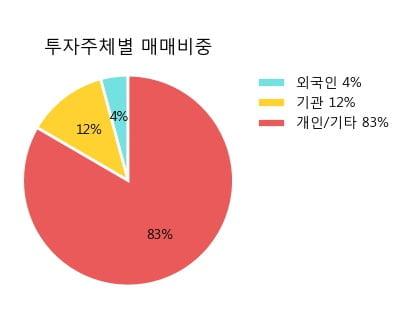 '강남제비스코' 5% 이상 상승, 주가 반등 시도, 단기·중기 이평선 역배열