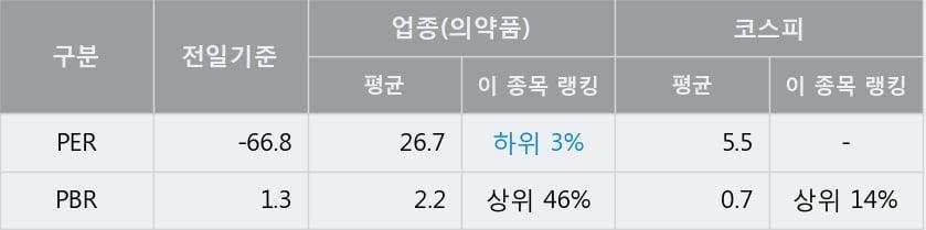 '삼일제약' 5% 이상 상승, 주가 5일 이평선 상회, 단기·중기 이평선 역배열