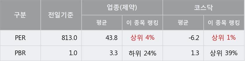 '서울제약' 10% 이상 상승, 주가 반등 시도, 단기 이평선 역배열 구간