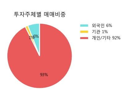 '티움바이오' 10% 이상 상승, 주가 5일 이평선 상회, 단기·중기 이평선 역배열