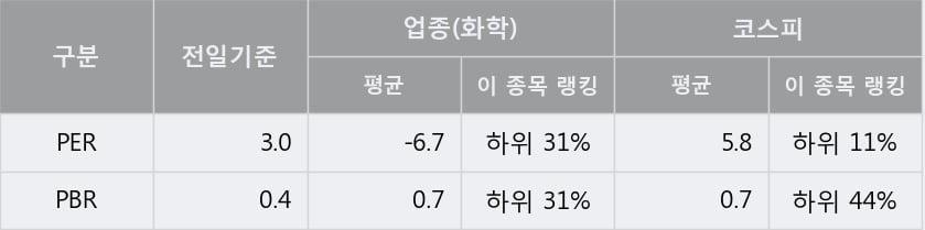 '애경유화' 5% 이상 상승, 전일 종가 기준 PER 3.0배, PBR 0.4배, 저PER