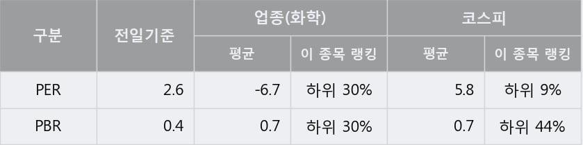 '효성화학' 5% 이상 상승, 전일 종가 기준 PER 2.6배, PBR 0.4배, 저PER