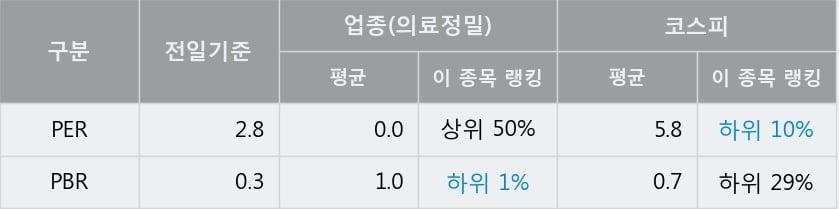 '케이씨' 5% 이상 상승, 전일 종가 기준 PER 2.8배, PBR 0.3배, 저PER