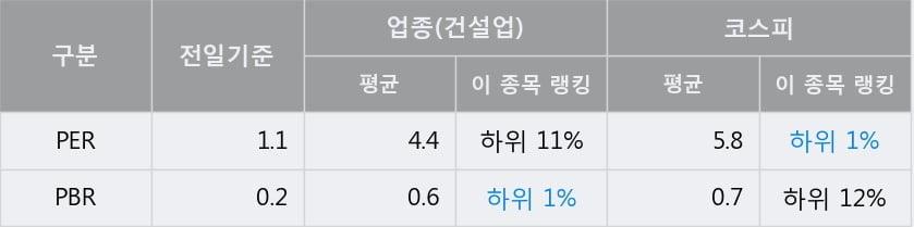 '계룡건설' 5% 이상 상승, 전일 종가 기준 PER 1.1배, PBR 0.2배, 업종대비 저PER