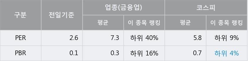 '디와이' 5% 이상 상승, 전일 종가 기준 PER 2.6배, PBR 0.1배, 저PER, 저PBR
