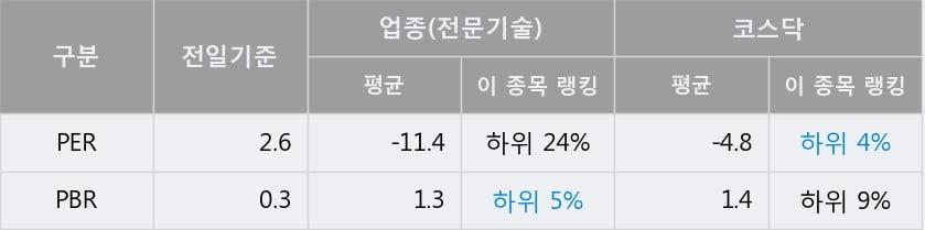 '솔본' 15% 이상 상승, 전일 종가 기준 PER 2.6배, PBR 0.3배, 저PER, 저PBR