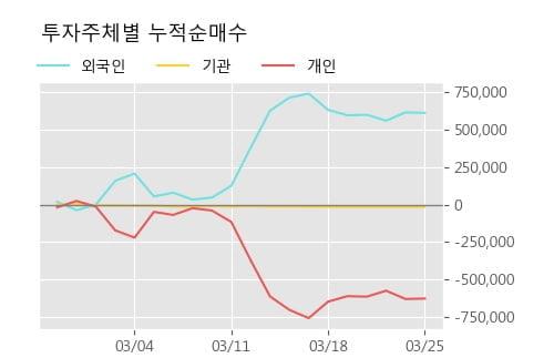 '이글벳' 15% 이상 상승, 주가 5일 이평선 상회, 단기·중기 이평선 역배열