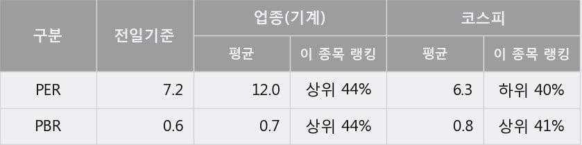 '수산중공업' 5% 이상 상승, 주가 5일 이평선 상회, 단기·중기 이평선 역배열