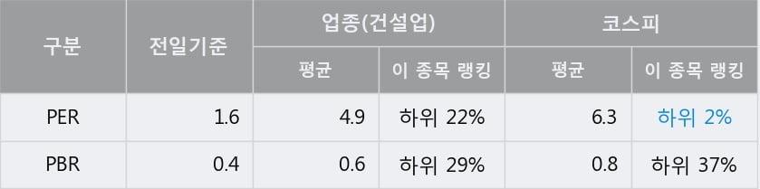 '삼호' 5% 이상 상승, 전일 종가 기준 PER 1.6배, PBR 0.4배, 저PER