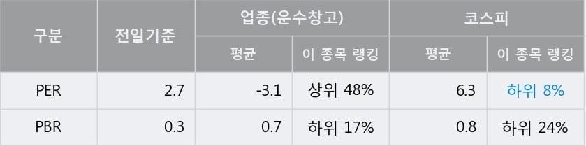 '대한해운' 5% 이상 상승, 전일 종가 기준 PER 2.7배, PBR 0.3배, 저PER
