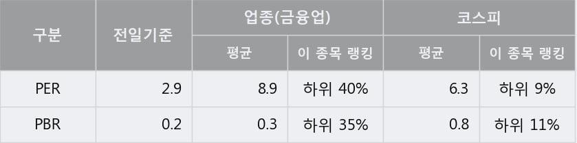 '디와이' 5% 이상 상승, 전일 종가 기준 PER 2.9배, PBR 0.2배, 저PER, 저PBR