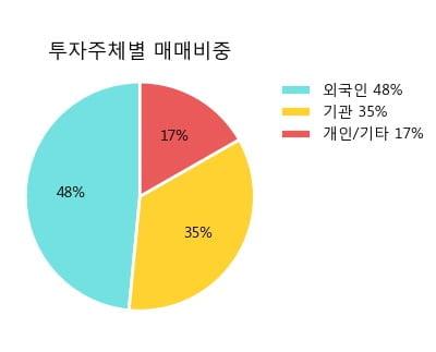 '삼성화재' 5% 이상 상승, 주가 5일 이평선 상회, 단기·중기 이평선 역배열