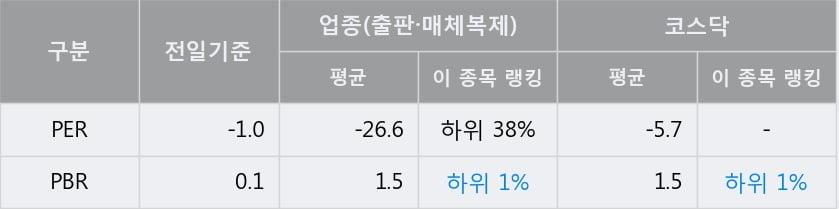 '예림당' 10% 이상 상승, 주가 5일 이평선 상회, 단기·중기 이평선 역배열