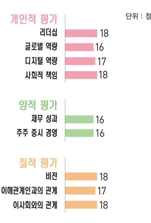 [파워 금융인 30] 박정림 KB증권 사장, 지난해 고객자산 30조 돌파 견인