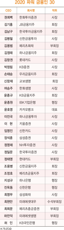 [파워 금융인 30]'카뱅 돌풍'…베스트 금융 CEO 1위 '윤호영 대표'
