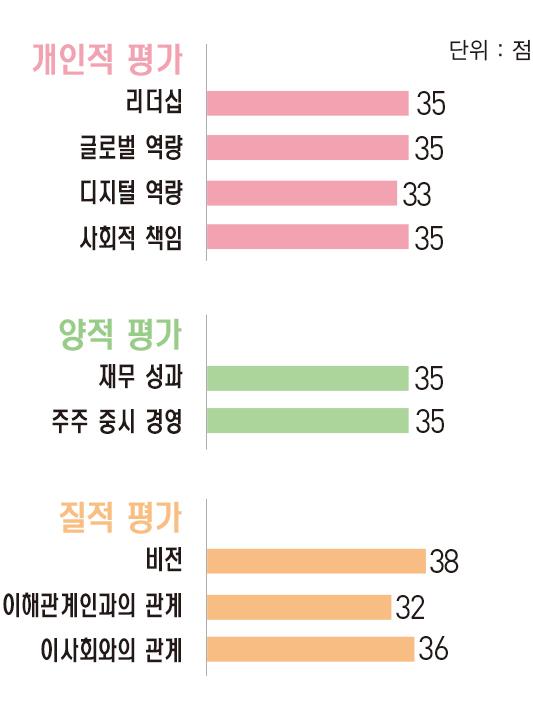 [파워 금융인 30] 장석훈 삼성증권 사장, 안정적 균형 성장으로 체질 개선 완성
