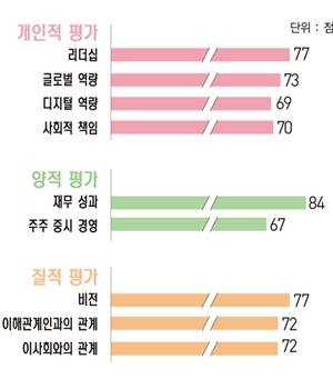 [파워 금융인 30] 김남구 한국투자금융지주 부회장, '전문 경영인보다 더 전문적인 오너 CEO'