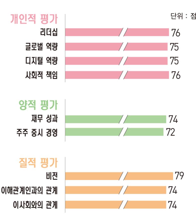 [파워 금융인 30] 김정태 하나금융지주 회장, 새 10년을 향한 핵심 키워드 던지다