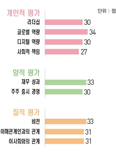 [파워 금융인 30] 정일문 한국투자증권 사장, 4년째 증권사 순이익 '톱'