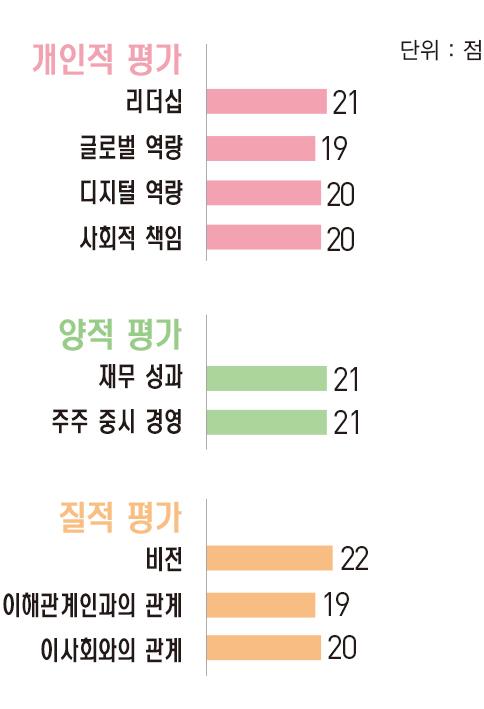 [파워 금융인 30] 임영진 신한카드 사장, 카드업계 최고 수준 ROE 달성
