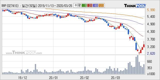 'BGF' 5% 이상 상승, 주가 5일 이평선 상회, 단기·중기 이평선 역배열