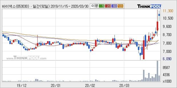 바이넥스, 상승흐름 전일대비 +10.27%... 최근 주가 상승흐름 유지