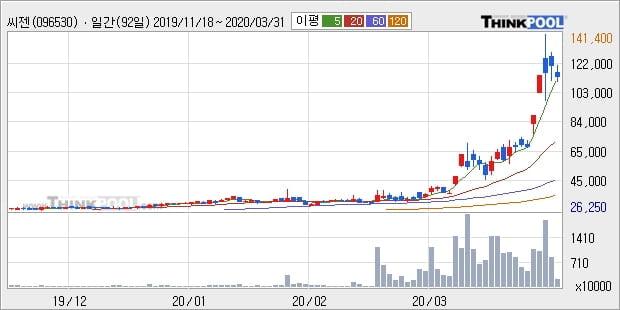 씨젠, 전일대비 13.56% 상승... 최근 주가 상승흐름 유지