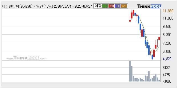 제이앤티씨, 장시작 후 꾸준히 올라 +10.64%... 이 시각 거래량 141만1665주