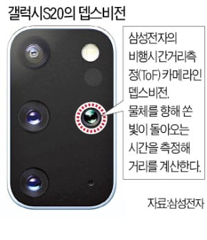 갤S20플러스에 들어가는 '뎁스비전 카메라'의 비밀