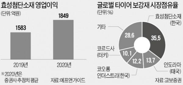 """코로나19 확산에 연일 신저가…""""올 실적개선…저평가 매력 커져"""""""