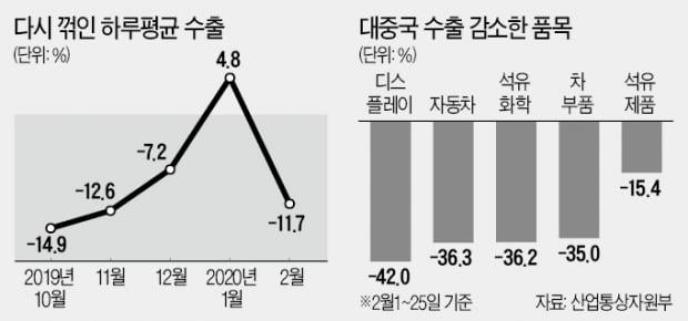 코로나 직격탄에 2월 수출 11.7%↓